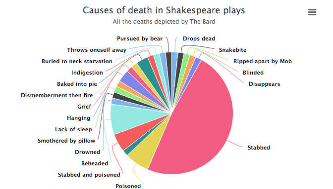 shakespeare deaths in a pie chart